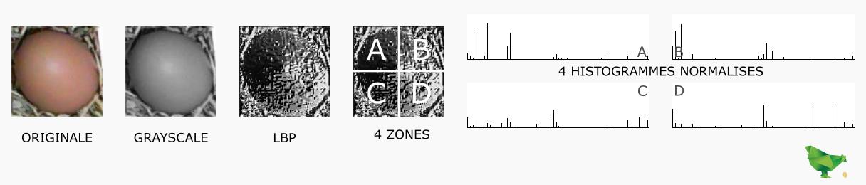 Calcul des histogrammes pour chaque quadrant